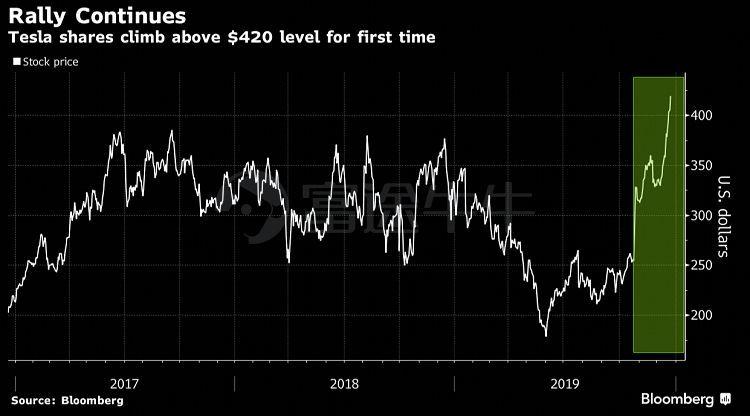 全球财经媒体头条:特斯拉股价创历史新高,波音CEO引咎辞职