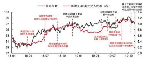 展望:未来人民币兑美元汇率大概率在7上下波动:一是国内经济数据从4月开始仍然处于低位,经济转好的持续性有待进一步验证;二是未来中美贸易摩擦仍然路漫漫其修远兮;三是全球经济放缓且美国逐步进入降息通道预计会使美元资产回落。未来随着欧洲经济的触底回升以及美国经济的逐步走低,美元指数将逐渐走弱,预计2020年人民币汇率进一步贬值空间有限,2020年下半年伴随美元指数的走弱,人民币汇率有望逐步回升,而全年波动预计将明显弱于今年。