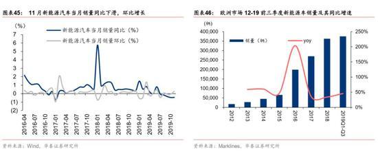 光伏产业链价跌、量微幅改善。12月以来,光伏产业链上除单晶硅片(156mm×156mm) 、保持不变外,次级多晶硅单价、多晶硅片(156mm×156mm)、光伏级多晶硅的价格均出现不同程度的下降。前11月累计61.9GW,11月组件出口规模和金额环比小幅增长。截止11月底,2019年累计出口组件61.85GW,相比去年同期增长48.9%。