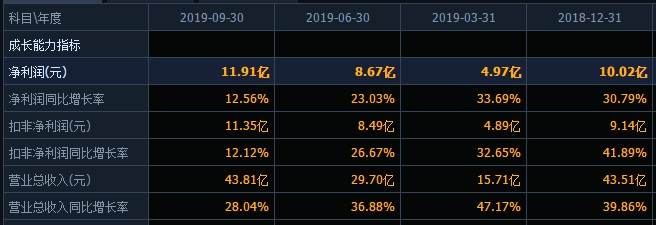 年末再添一雷!汤臣倍健计提减值超15亿元,2019年预计亏损3.65亿元至3.7亿元