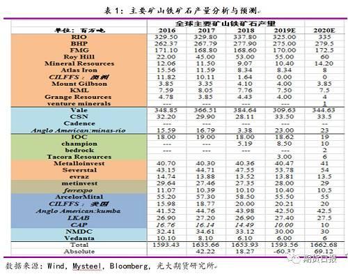 2. 全球主要矿山的新增产能(复产)项目