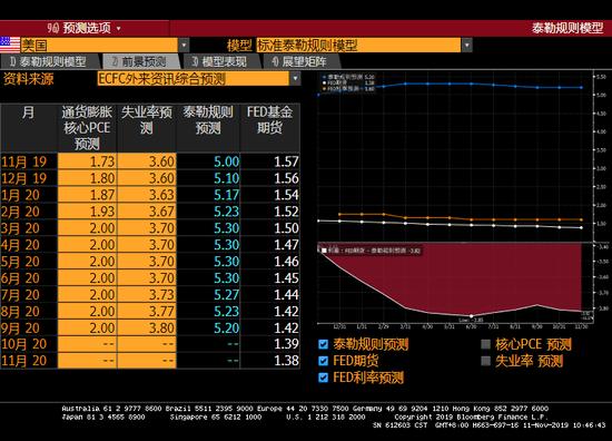 �D表6 泰勒��t�算的理�目�死�率�c���H�邦基金目�死�率 �碓矗�Bloomberg