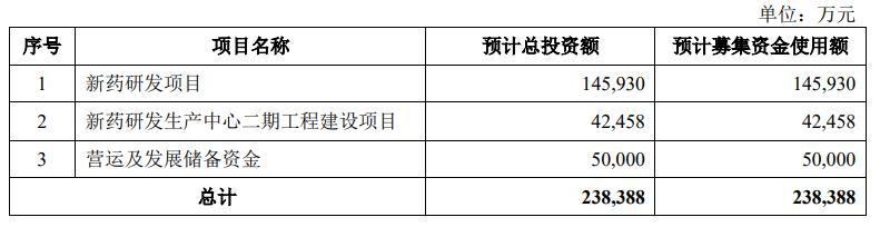 泽璟制药科创板获准上市 研发年投入超40% 多家国资入股