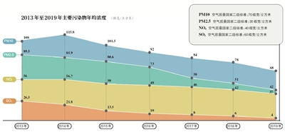 北京PM2.5连续七年下降创新低