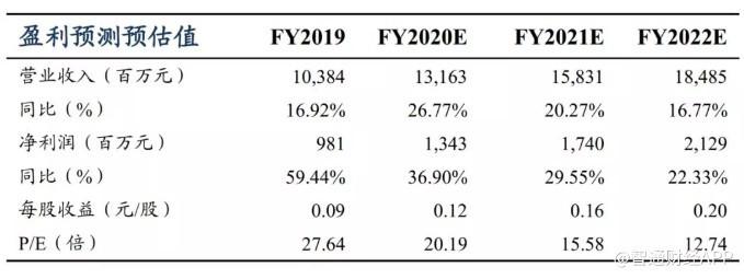 波司登(03998)逆势提升收入和品牌认可 等待服装行业业绩大年