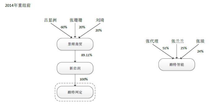 酷特智能IPO:代工收入超7成 智能变革中气不足 收购亏损资产超2亿
