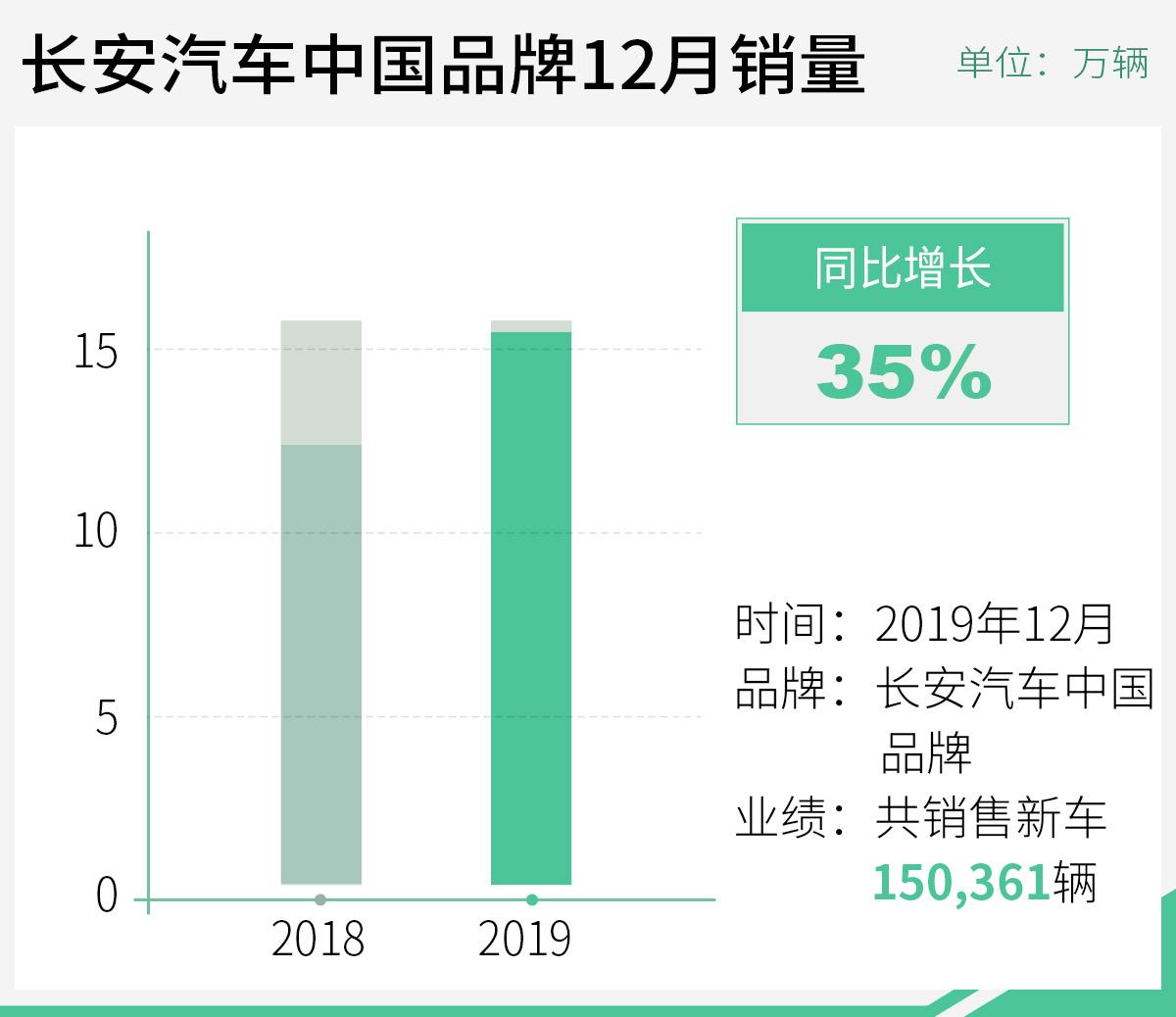 长安中国品牌2019年12月销量超15万 同比增35%