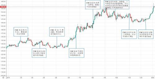 图1:现货黄金价格走势图