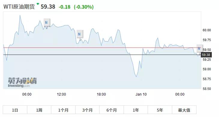 截至10日上午10点,WTI 2月原油期货跌0.18美元,跌幅0.3%,报59.38美元/桶。布伦特3月原油期货跌0.17美元,跌幅0.26%,报65.19美元/桶。