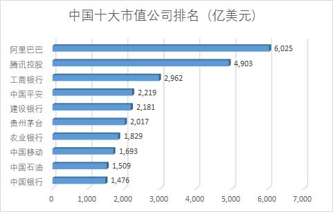 腾讯逼近400港元阿里突破6000亿美元 意味着什么?