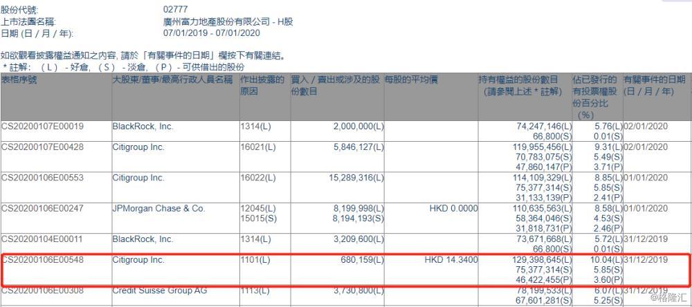 富力地产(02777.HK)获Citigroup增持68万股