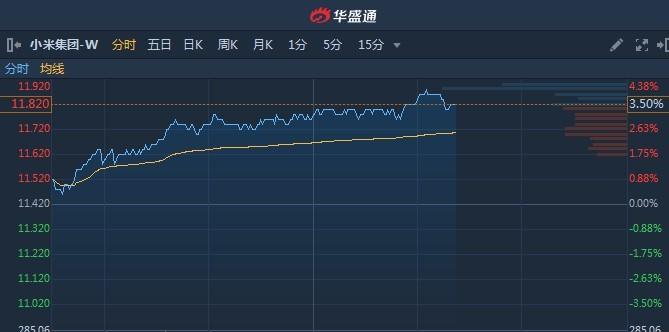 港股异动�蚧袢鹨�首予买入目标价13.2港元 小米(01810)续涨3.5%创8个月新高