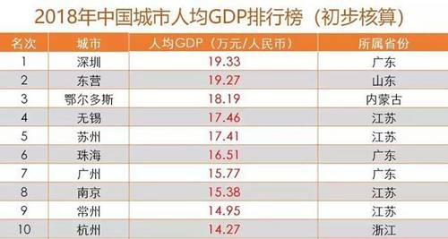 """他的话让我瞬间想到一个城市:温州。温州的人均GDP,历年来都是浙江倒数的数一数二,但温州却是公认的有钱人多,曾经""""温州炒房团""""的足迹踏遍大江南北。"""