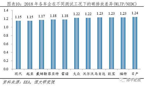 4)罚款力度更重:2018年根据碳排放具体值分阶段处罚,但是从2019年起全部按照最高标准处罚,每超标1g/km罚款95欧。2018年欧盟范围内注册新乘用车碳排放平均值121g/km,销售1562万辆;假设2020年碳排放和销量保持不变,需要罚款(121-95)×1562×95=385.8亿欧元。