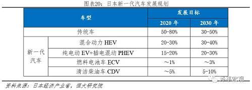 2.5.2财政补贴:电动车CEV补贴与纯电续航里程挂钩