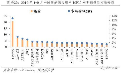 中、欧市场被本土品牌统治,美、日市场以本土品牌为主,德系为辅。从地区来看,新能源乘用车市场,中国本土品牌占据绝对地位,TOP10占有9席;美国本土品牌为主、日系品牌为辅分别占有6、2席,特斯拉 Model 3一枝独秀,市场份额46.52%;欧洲本土品牌占据绝对地位,TOP10占有7位;日本本土品牌和德系不相伯仲,TOP5分别占有2、3位。