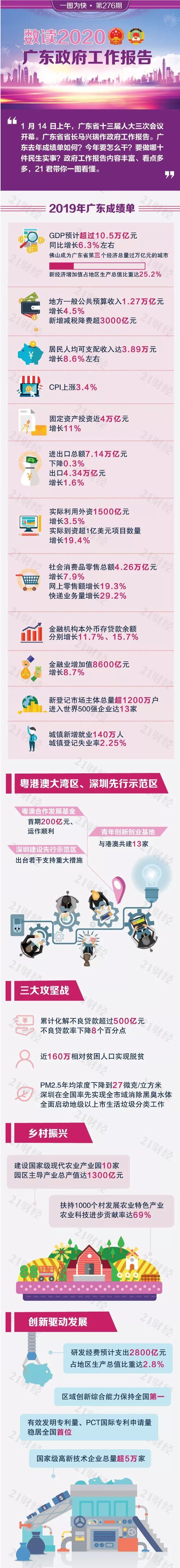 """2020年,广东定了这些""""小目标"""""""