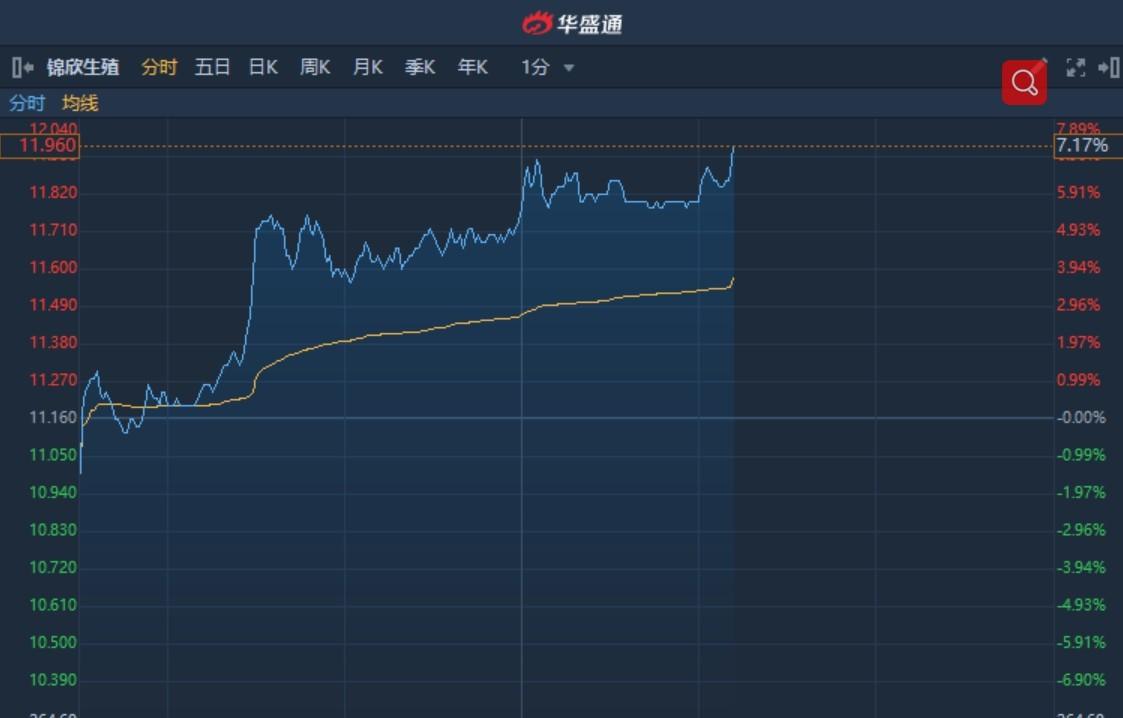 """港股异动�蚧裾幸�国际首予""""买入""""目标价15港元 锦欣生殖(01951)续涨逾7%"""