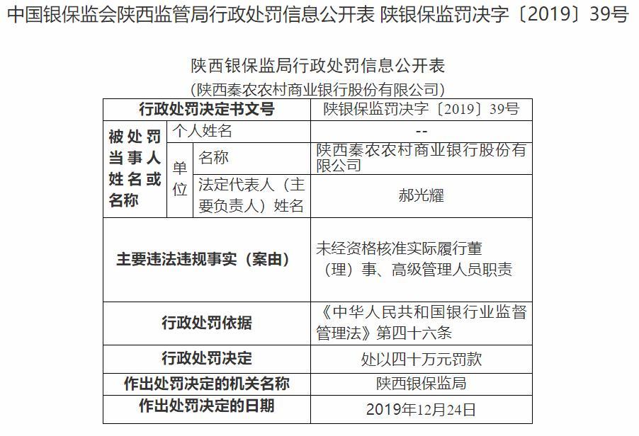 陕西秦农银行被罚148万元 涉及多