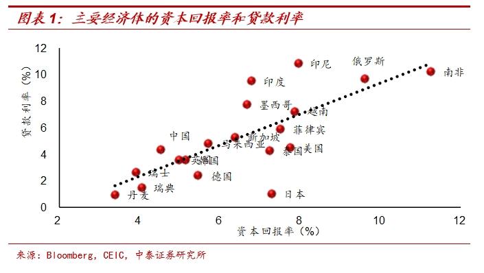 总结来说,决定利率的变量是资本回报率,资本回报率又由生产要素决定,所以各国央行看似对利率的影响很大,但是这种影响其实是内生于经济变化的。通俗的来说就是,央行只能顺应经济形势的变化,尤其是资本回报率的变化,来被动地调整利率。当经济好的时候,投资的回报也相对较高,能够负担的资金成本也越高,这个时候央行会收紧货币,提高资金成本,以防经济过热。当经济差的时候,投资的回报会下降,能够负担的资金成本也更低,这个时候央行会放松货币,降低资金成本,发挥逆周期调节作用。