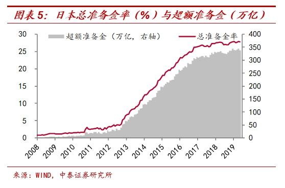 欧元区和日本类似,政策利率从2000-2002年的3%左右,经历了3轮大幅度的下调,目前已经降至负区间-0.5%。但是实体融资的意愿也不强,很多钱都停留在了央行的超额准备金账上,欧洲央行法定准备金率为1%,但包括超额准备金在内的总准备金率达到12%。尽管货币政策如此宽松,但经济增速却和20年前一样,只能维持在1.5%左右。