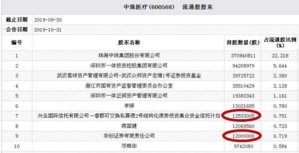 中珠医疗业绩预亏股价跌停 兴业信托计划华创证券持股
