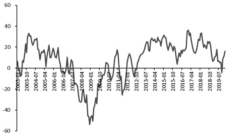 图为美国Sentix投资信心指数