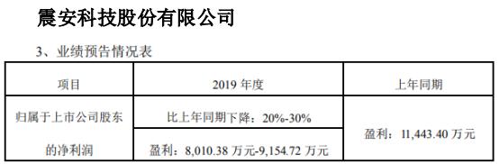 震安科技2019年预计净利8010万元