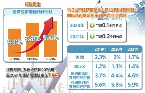 经济日报-中国经济网达沃斯讯(记者 杨海泉)国际货币基金结构在达沃斯世界经济论坛2020年会开幕前夕在达沃斯发布《世界经济瞻看》最新展看。通知指出,全球经济添速展看将从2019年的2.9%上升至2020年的3.3%和2021年的3.4%。