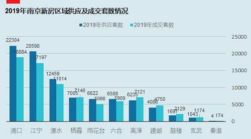 从数据统计资料来看,下载雷火电竞2019年新房整体供应量为88641套,总计成交80564套。