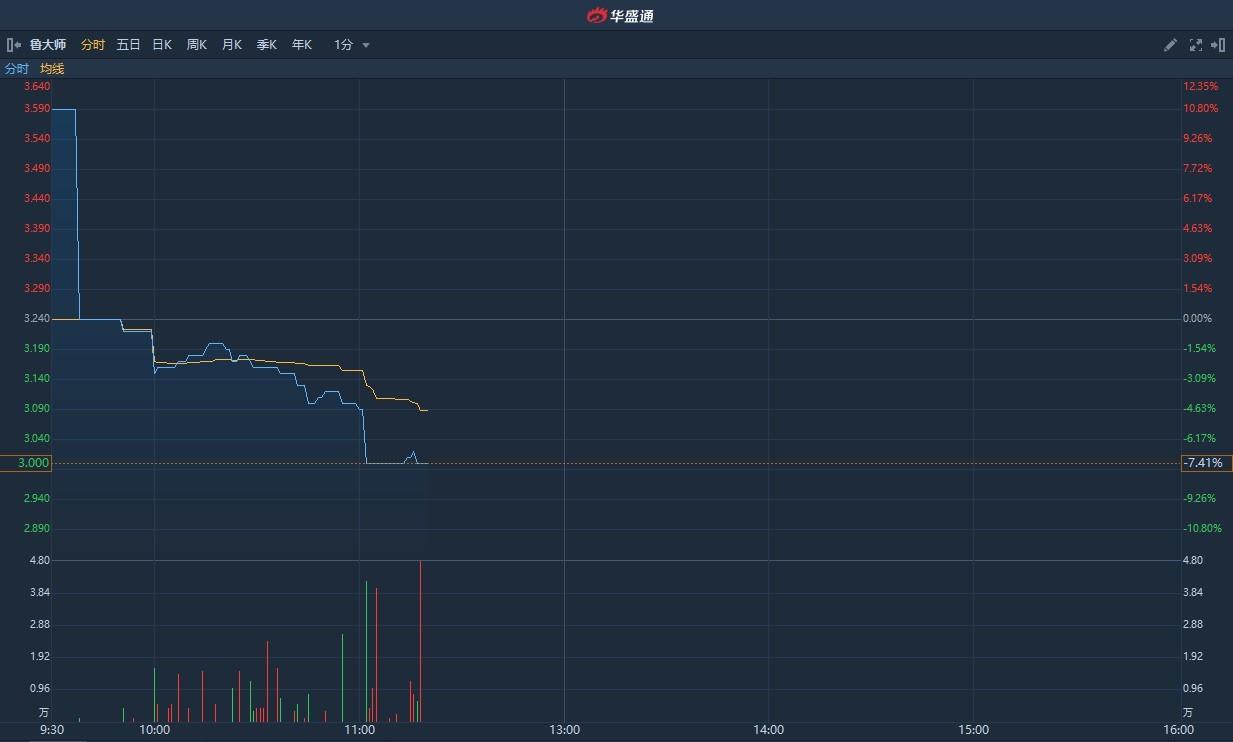港股异动 | 鲁大师(03601)早盘跌逾7%创上市新低 较招股价仍高一成