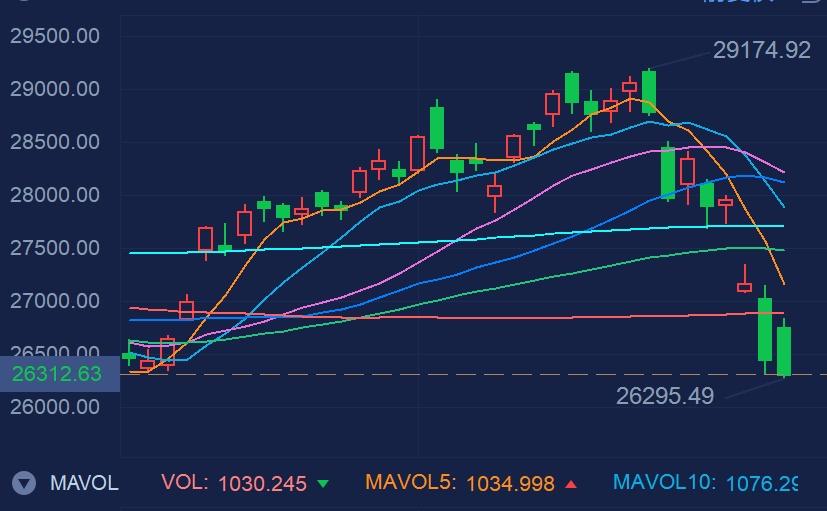 港股高开低走!恒指本周累计下跌5.86%,这只仙股三天涨超16倍
