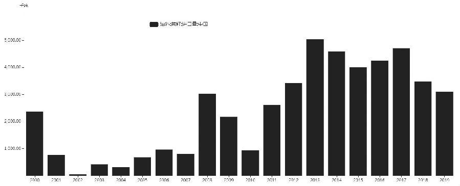 图为历年来吾国菜籽进口量(单位:万吨)