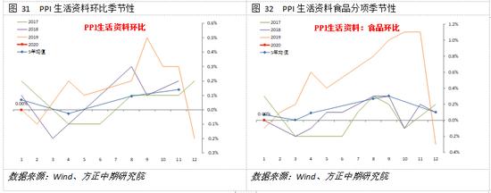 方正中期:春节扰动CPI加速 PPI或再临通缩风险
