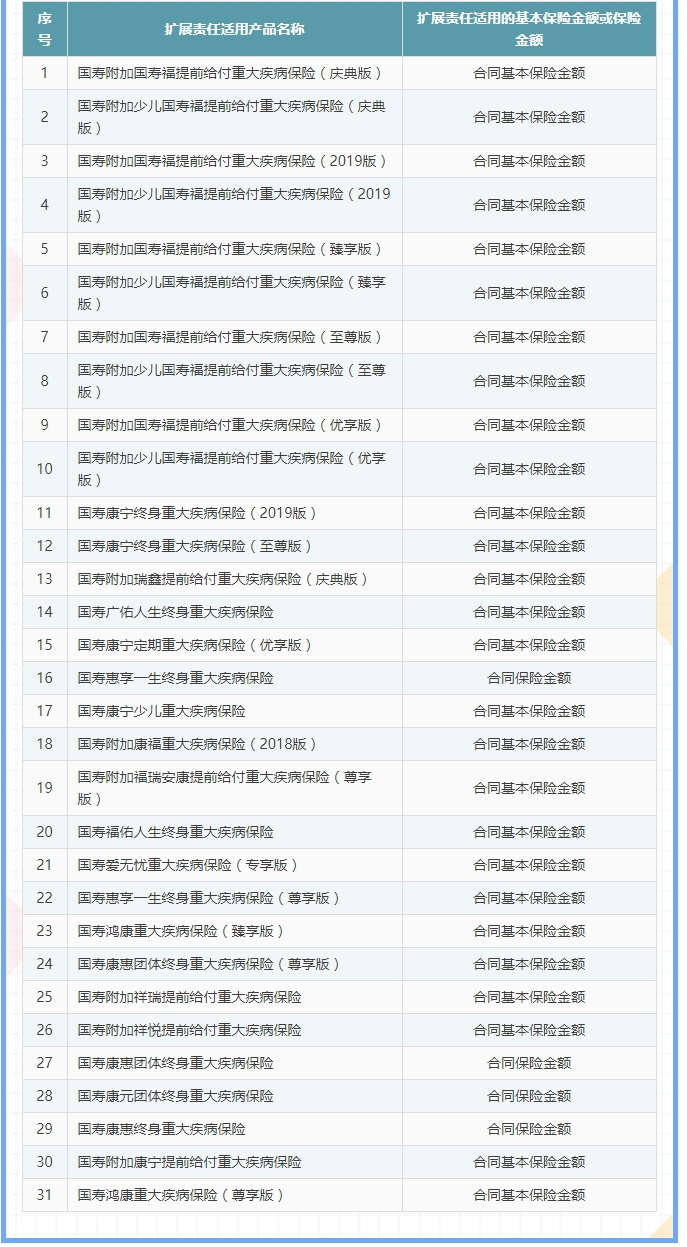中国人寿紧急扩展31款重疾保险产品责任 确诊新冠肺炎最高赔付100万元