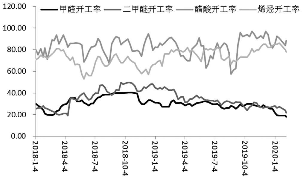 图为甲醇下游开工负荷(单位:%)