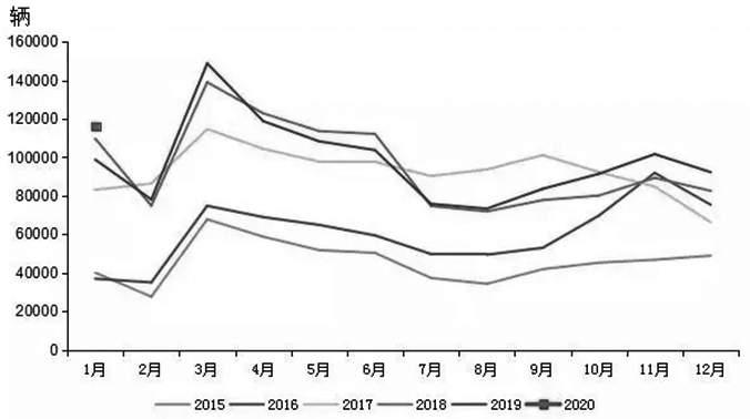 图为2015—2020年国内重卡市场月度销量转折