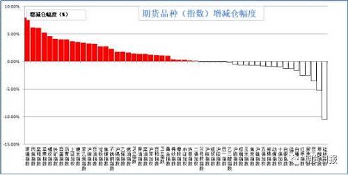 昨日商品大多数增仓。增仓幅度居前的是玻璃(7.91%),丙烯(6.17%),菜粕(6.07%),苹果(5.19%),螺纹钢(4.54%);减仓幅度居前的是硅铁(10.5%),甲醇(5.25%),豆二(3.55%),尿素(2.54%),红枣(2.5%)。
