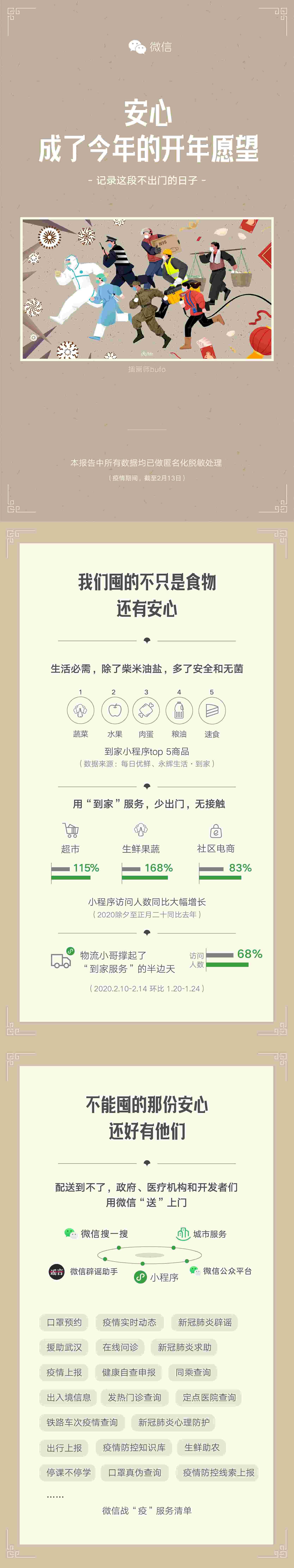 """醫療類小程序用戶環比增長夢之網科技347%!微信官方公布戰""""疫""""報告"""