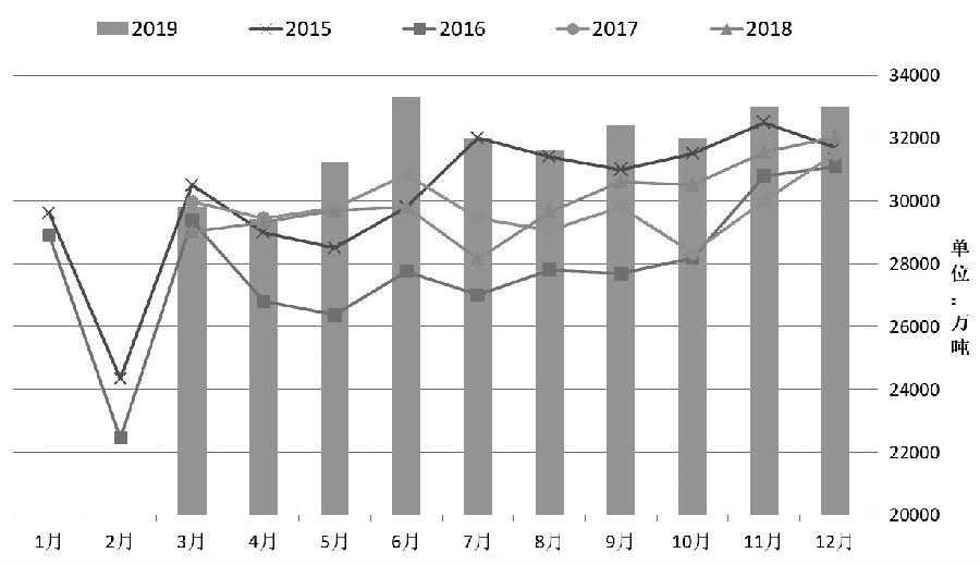 图为吾国原煤产量季节性转折