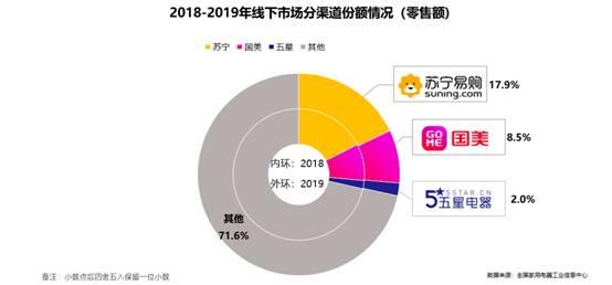 开仓计划后再传重磅,苏宁居2019家电市场全渠道第一