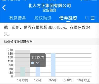 上海市通力律师事务所律师杨培明表示,这说明债权人申请了破产重整,但是否真的会进入破产程序,需要法院来审查。从法律角度来说,目前还没有进入破产重整。