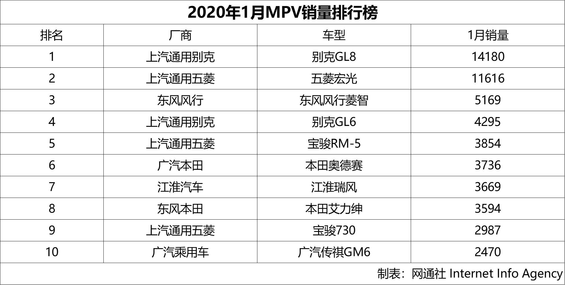别克GL8 1月销量1.42万 继续领跑MPV排行榜