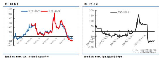下游复工预期逐步加速 聚酯原料或震荡偏强