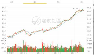 「怎么炒股票」老虎证券:巴菲特股东信五大看点 股票还是最好的投资