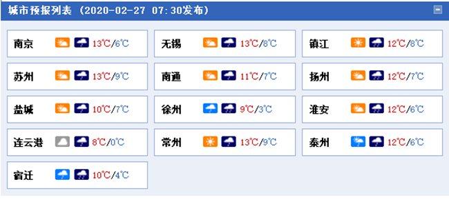 今明天江苏降雨降温双至 阵风6级