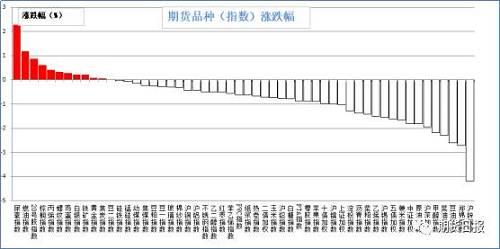 上周五期�市�鼋^大多�灯贩N下跌。�q幅�^大的是尿素(2.28%),燃油(1.19%),20��z(0.87%),棕�坝停�0.61%),聚丙烯(0.42%);跌幅�^大的是���\(4.17%),棉花(2.72%),豆油(2.61%,菜油(2.29%),甲醇(2.18%)。
