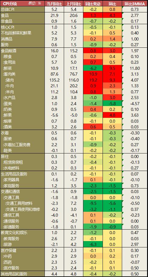PPI方面看,总体PPI同比增速-0.4%,重新回到负增长。其中生活资料同比增长1.4%,生产资料同比回落1%。总体PPI和生产资料PPI明显弱于季节性,边际上看符合春节前置的规律,生活资料PPI环比增速基本符合季节性。分行业看,石油和天然气开采一改此前的强势,出现明显下降。黑色和有色金属采选业PPI基本稳定,煤炭开采仍下降。中游原材料行业中,化工PPI仍然表现最弱,橡胶行业PPI跌幅继续收窄,电力、热力生产供应PPI跌幅略有扩大,黑色金属和有色金属加工业均下挫,前者再度负增长。非金属矿物制品仍保持较好增长。中游加工组装方面,电子制造业PPI收窄,和基建关系密切的交运制造业PPI涨幅扩大。通用设备制造变动不大。下游行业方面,农副食品加工业PPI继续上升,但食品制造业回落,医药制造业PPI上升。纺织业和汽车制造业负增长,后者略有修复。此外,PPI-PPIRM增速从前期的0.4%进一步回落至0.1%。