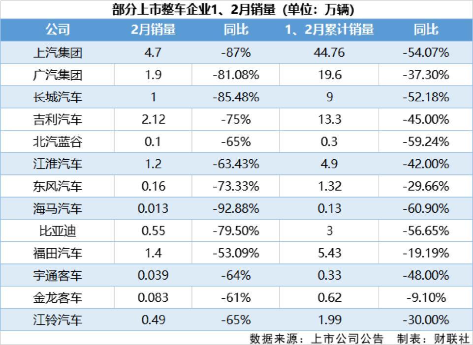 """车企""""黑色""""二月:13家上市公司销量平均下滑73% 海马汽车产量为0"""