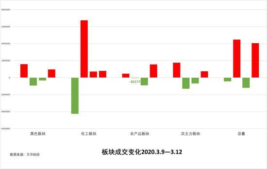 中粮期货 试错交易:3月13日市场观察